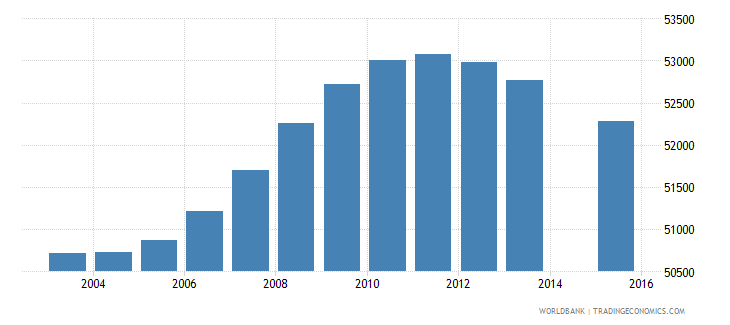lesotho population age 13 total wb data