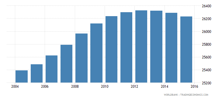 lesotho population age 14 male wb data