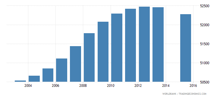 lesotho population age 14 total wb data