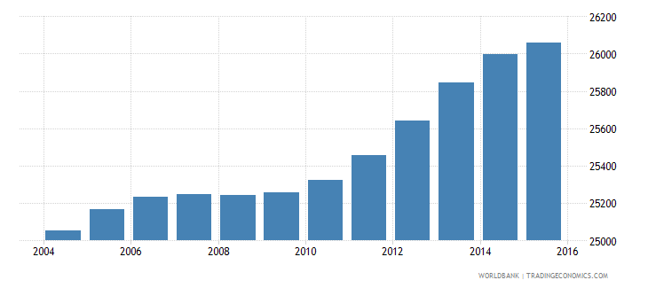lesotho population age 16 male wb data