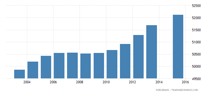 lesotho population age 16 total wb data