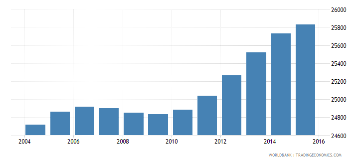 lesotho population age 17 male wb data