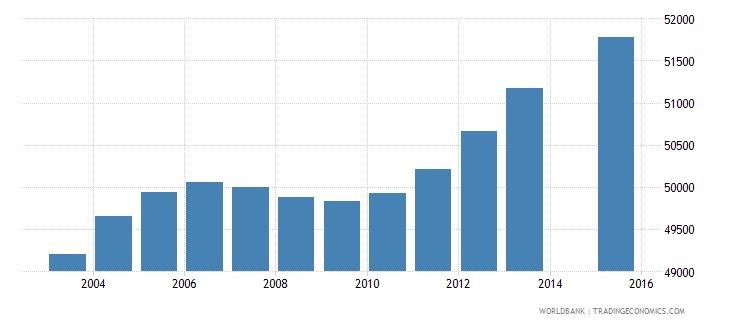 lesotho population age 17 total wb data