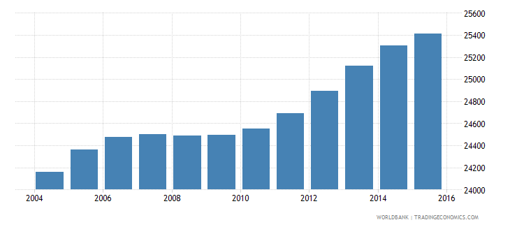 lesotho population age 18 male wb data