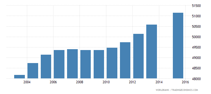 lesotho population age 18 total wb data