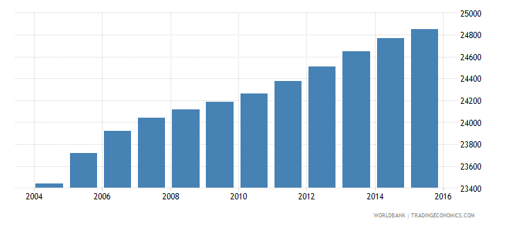 lesotho population age 19 male wb data