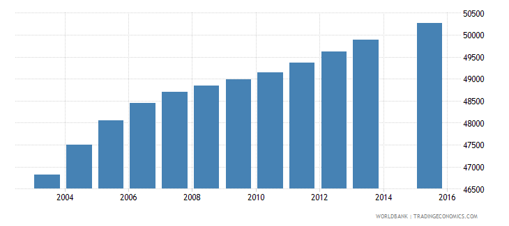 lesotho population age 19 total wb data