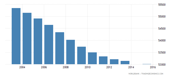 lesotho population age 2 total wb data