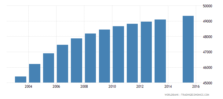 lesotho population age 20 total wb data