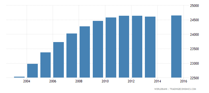 lesotho population age 21 female wb data