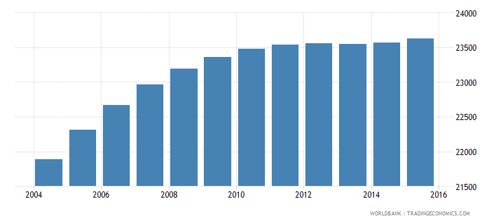 lesotho population age 21 male wb data