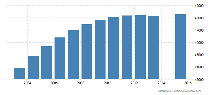 lesotho population age 21 total wb data