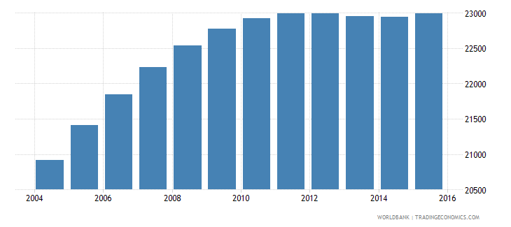 lesotho population age 22 male wb data