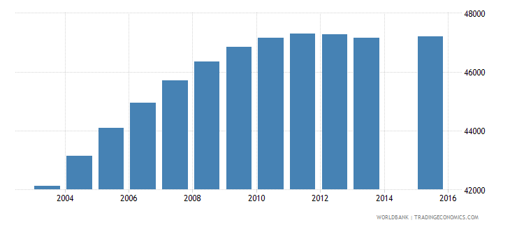 lesotho population age 22 total wb data