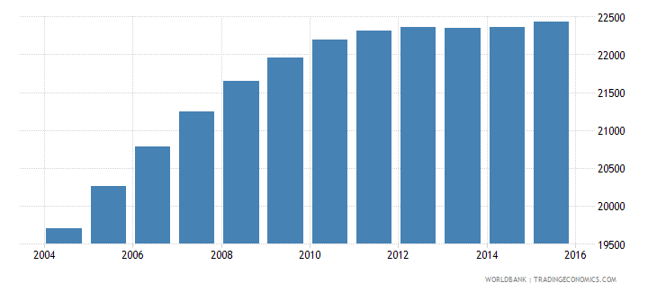 lesotho population age 23 male wb data