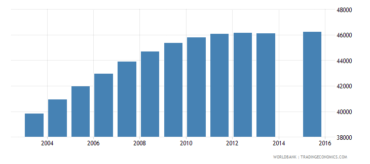 lesotho population age 23 total wb data