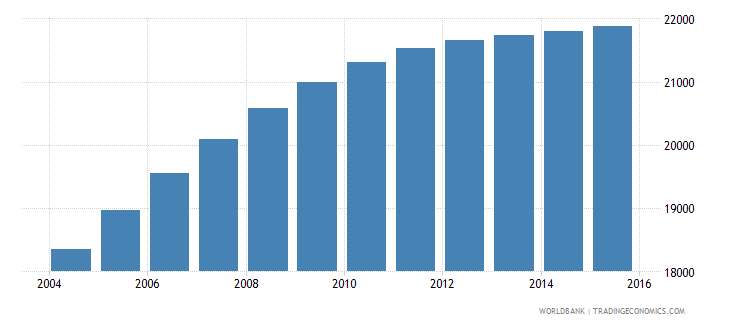 lesotho population age 24 male wb data