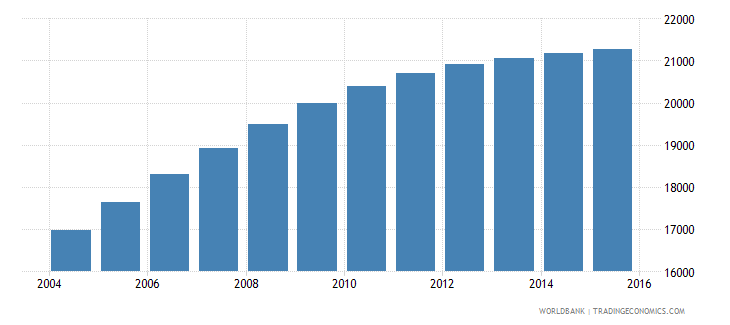 lesotho population age 25 male wb data