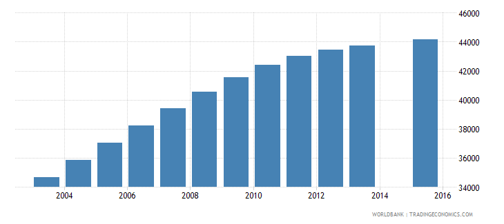 lesotho population age 25 total wb data