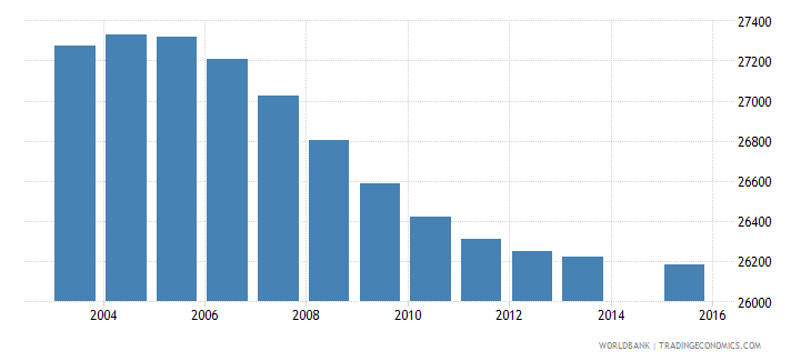 lesotho population age 3 female wb data