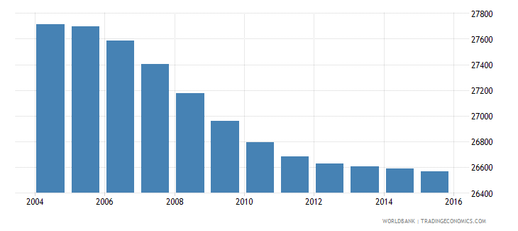 lesotho population age 3 male wb data