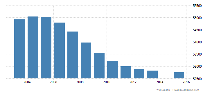 lesotho population age 3 total wb data