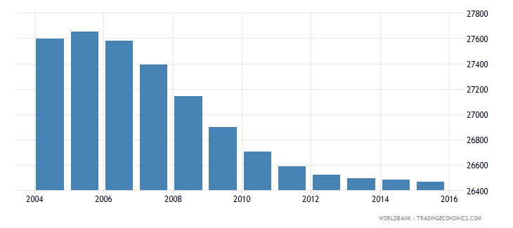 lesotho population age 4 male wb data