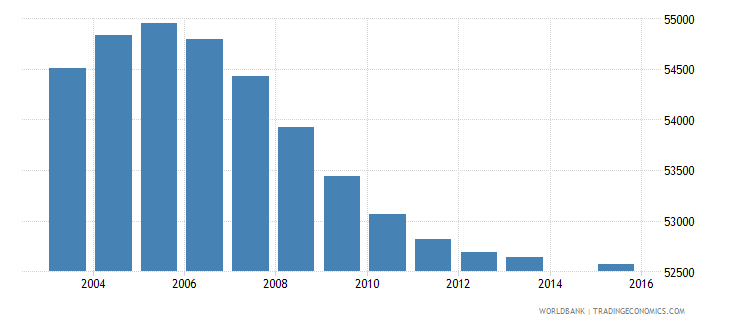 lesotho population age 4 total wb data