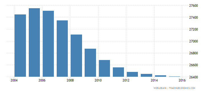 lesotho population age 5 male wb data