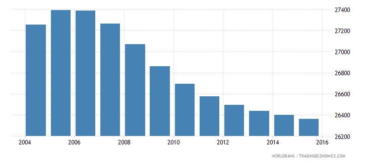 lesotho population age 6 male wb data