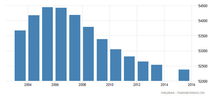 lesotho population age 6 total wb data