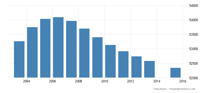 lesotho population age 7 total wb data