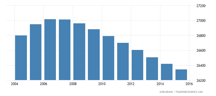 lesotho population age 8 male wb data