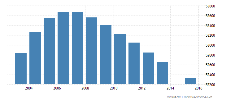 lesotho population age 8 total wb data