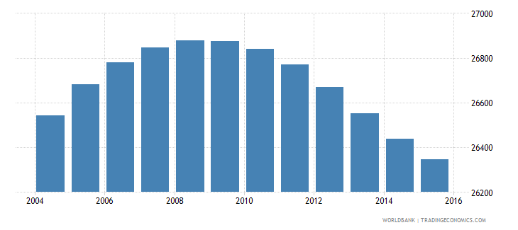 lesotho population age 9 male wb data