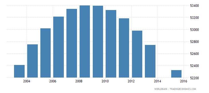 lesotho population age 9 total wb data