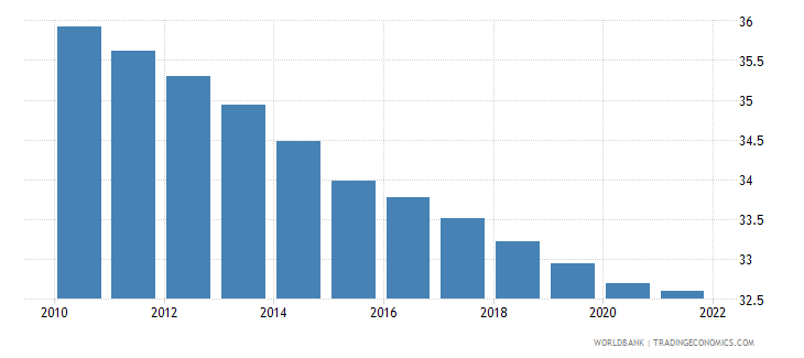 lesotho population ages 0 14 male percent of total wb data