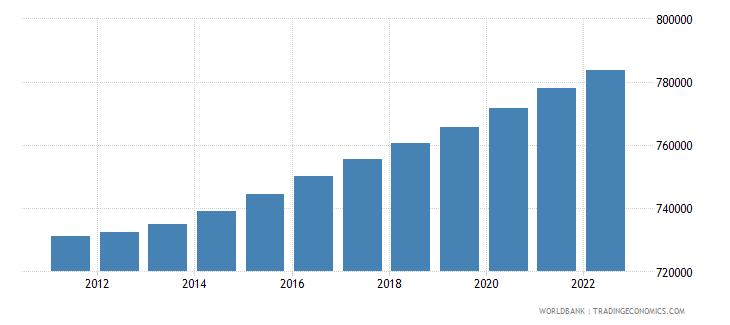 lesotho population ages 0 14 total wb data
