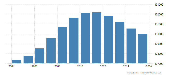 lesotho population ages 10 14 female wb data