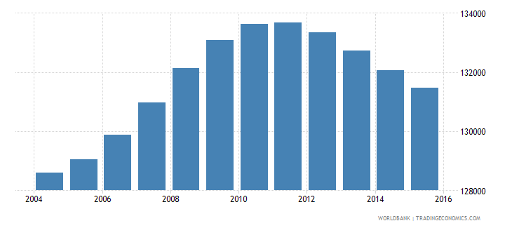 lesotho population ages 10 14 male wb data