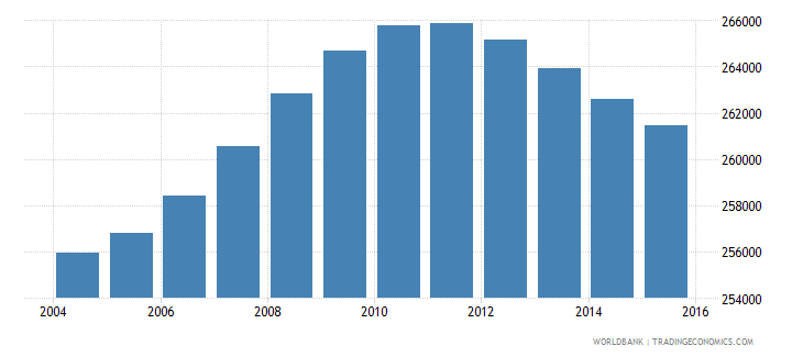 lesotho population ages 10 14 total wb data