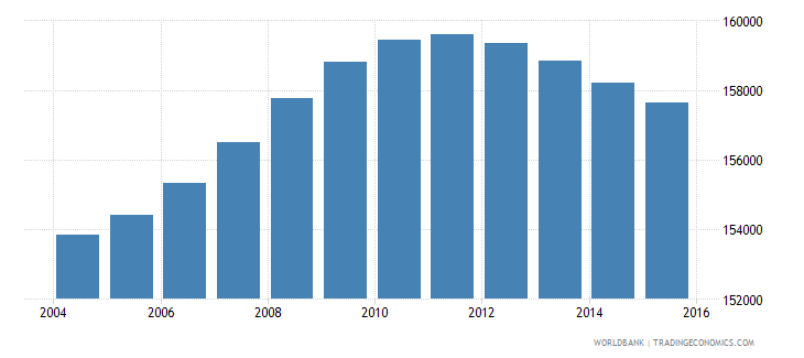 lesotho population ages 10 15 male wb data