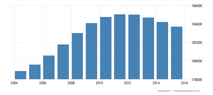 lesotho population ages 10 16 male wb data