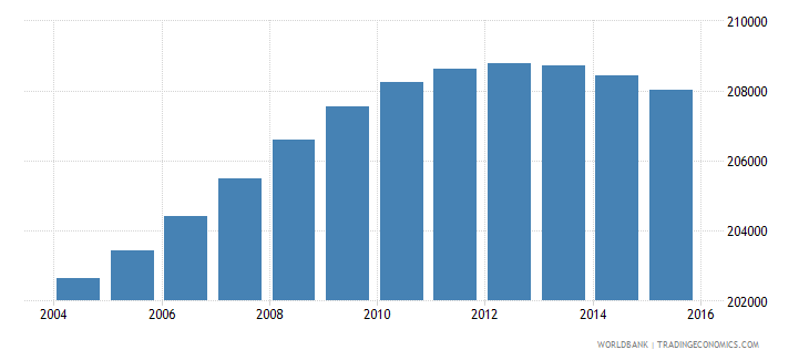 lesotho population ages 10 17 female wb data