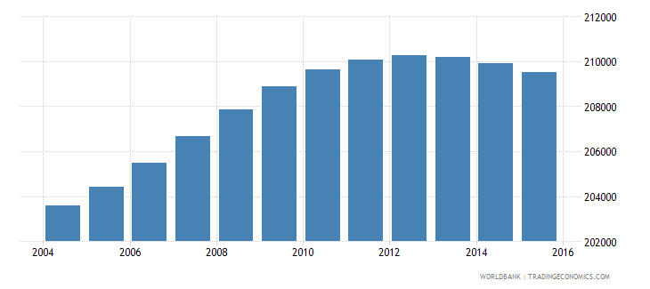 lesotho population ages 10 17 male wb data