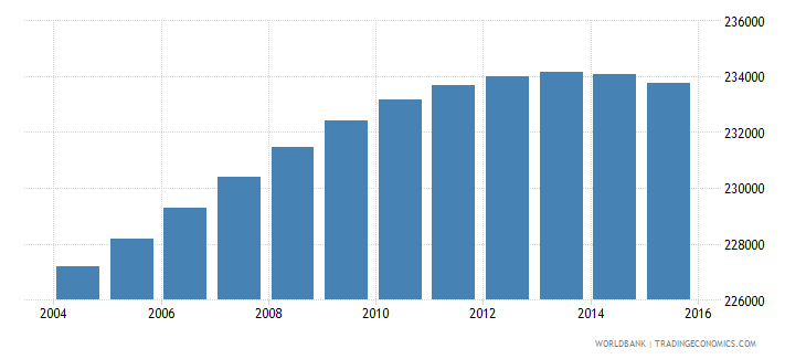 lesotho population ages 10 18 female wb data