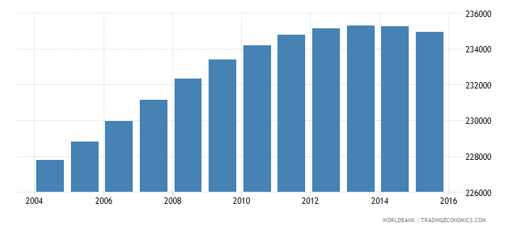 lesotho population ages 10 18 male wb data