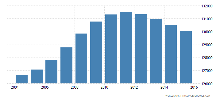 lesotho population ages 11 15 female wb data