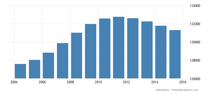 lesotho population ages 11 15 male wb data