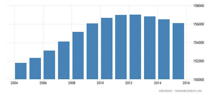lesotho population ages 11 16 female wb data